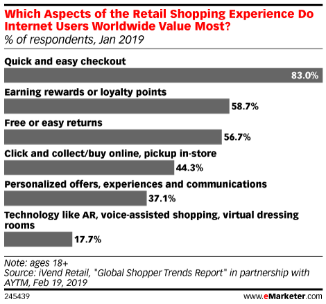 Millennials and Gen Zers Are Less Inclined to Participate in Loyalty Programs