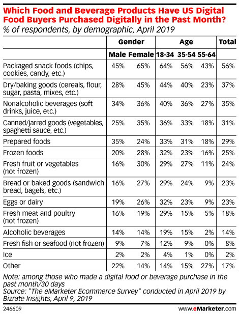 Food and Beverage Ecommerce Sales Continue to Rise, but Shoppers Still Wary of Certain Categories