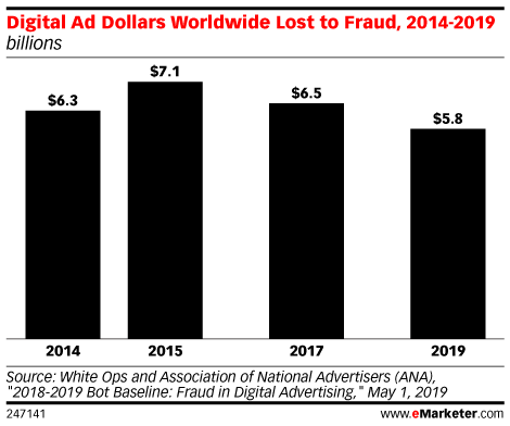 The Size of the Ad Fraud Problem in Digital Marketing Is Varying