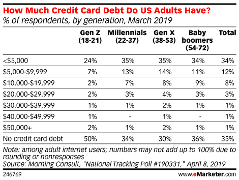 Give Millennials Some Credit