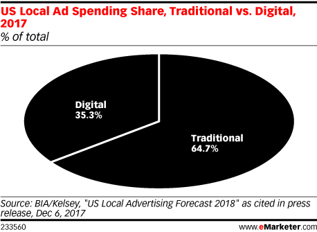 Local Ad Spending to Surpass $151 Billion in 2018