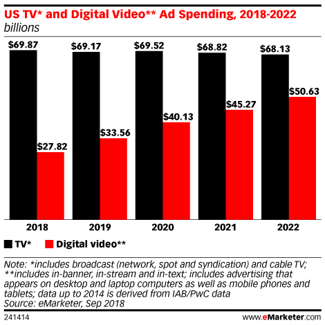 As Midterm Elections Heat Up, Ad Spending Rises