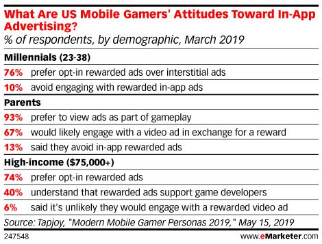 US Consumers Appreciate In-Game Ads