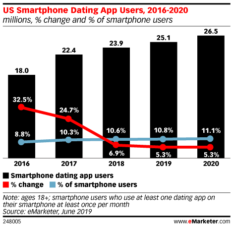 Dating App Growth Slows, but Advertisers Shouldn't Ignore Hopeful Singles