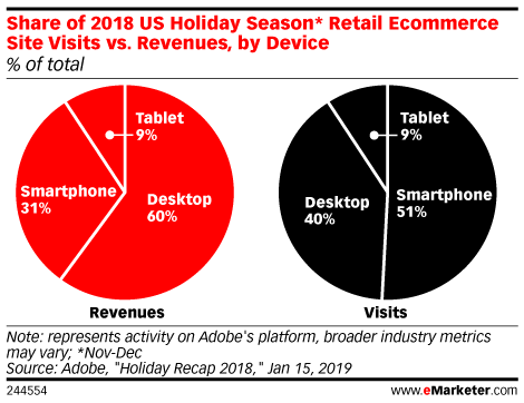 Holiday Shopping on Smartphones Led to Strong Ecommerce Growth