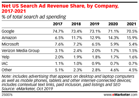 Google Maintains Wide Lead in Net US Search Ad Revenues
