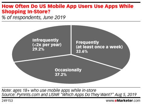 Deals and Product Search Features Drive Retail App Downloads for In-Store Shoppers
