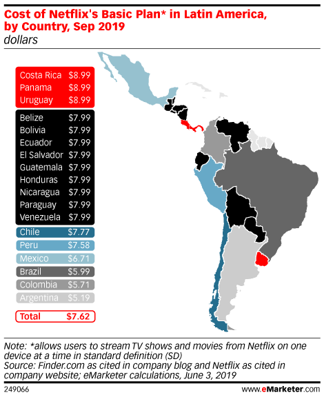 Netflix Viewership Growth Remains Strong in Latin America Despite Price Increases