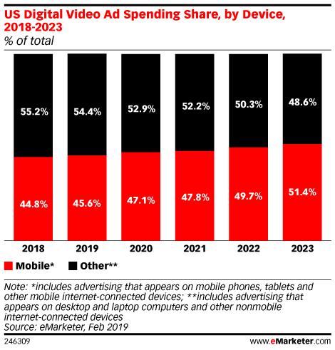 Breaking Down Mobile Video Ad Spending