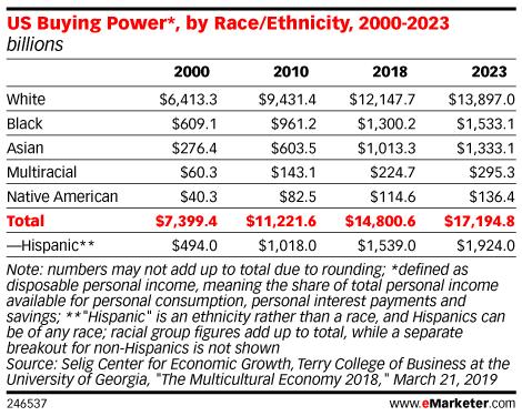 $1.5 Trillion Spending Power of US Hispanics Has a Caveat