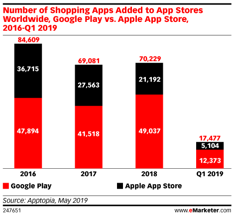 More Retail Shopping Apps for Google Play, but New Additions Slow in App Store