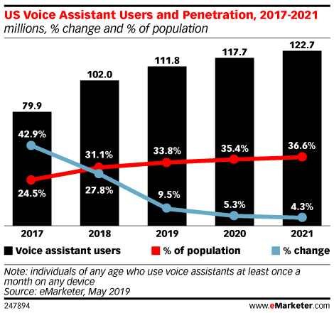 Voice Assistant Use Reaches Critical Mass