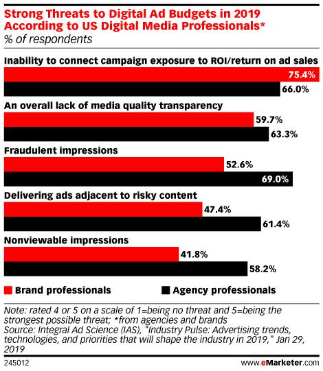 Should Ad Agencies Embrace Audits?