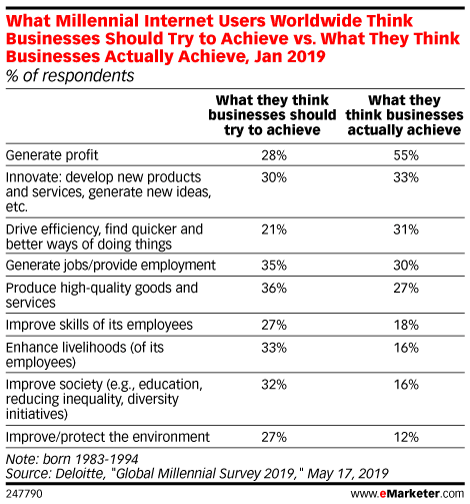 Millennials Have Diminishing Opinions About Businesses