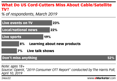 Most Cord-Cutters Aren't Missing Cable TV