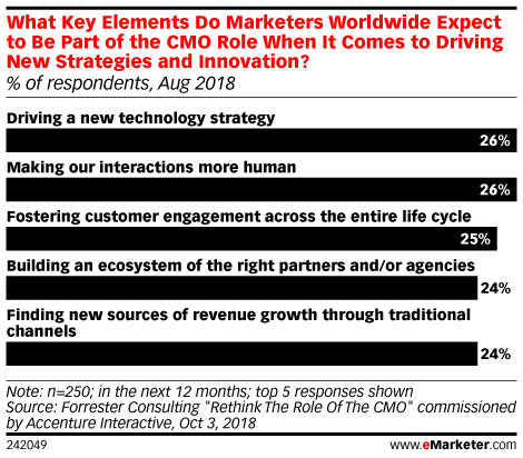 CMOs Are Becoming More Tech Focused