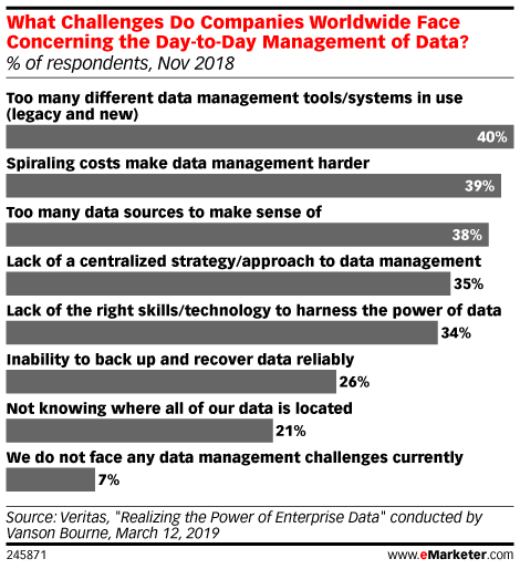 Data Managers Feel Overwhelmed by Abundance of Tools