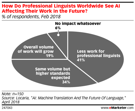 How AI and Machine Translation Are Changing the Language Services Industry