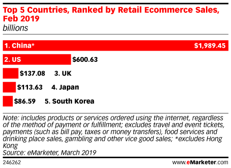 What's Driving the Top Five Retail Ecommerce Markets Worldwide?