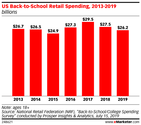 Back To School 2019: Mobile Shopping, Midsummer Sales and Big-Box Retailers Dominate This Year's Trends