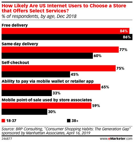 Digital vs. Traditional Consumers: How Generational Gaps Define Shopping Tendencies