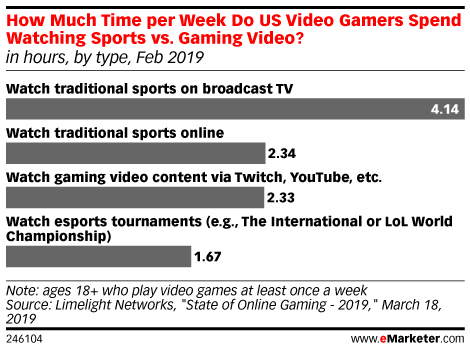 Video Game 'Watchers' Aren't Limited to Esports