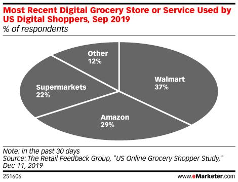 Amazon vs. Walmart: Who's Really Winning Online Grocery?