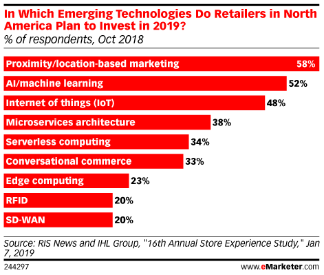 Retailers Are Interested in, but Wary of, Location-Based Marketing