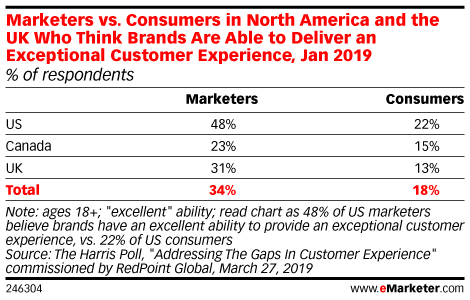 Are Marketers Being Realistic About Their Customer Experience?