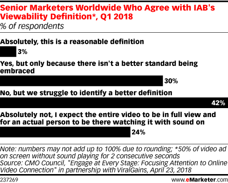 Marketers Struggle to Agree on Viewability Definitions