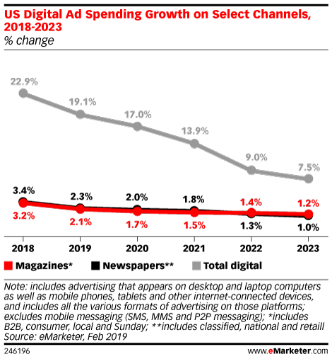 Digital Ad Revenue Gains Remain Elusive for Magazines and Newspapers