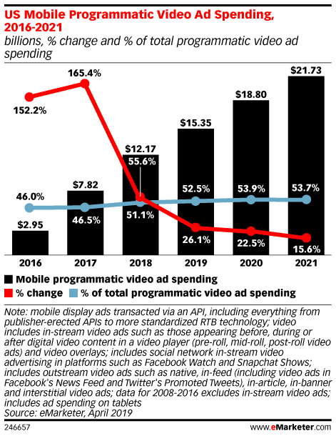 Video Will Account for Almost Half of Programmatic Spend This Year