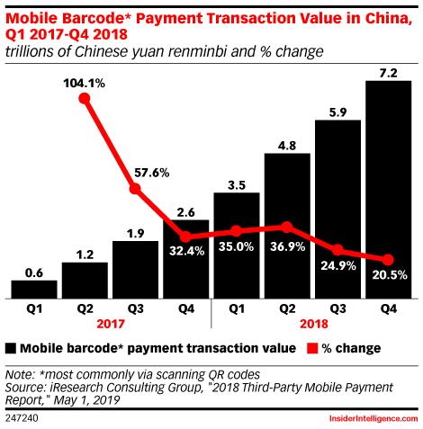 China Is Moving Toward a Cashless Society