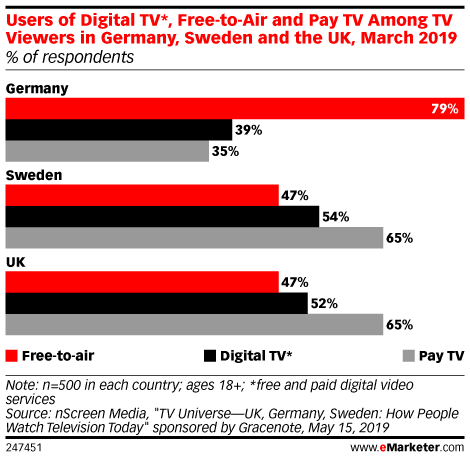 The Battle for Long-Form VOD Supremacy in the UK Is Heating Up
