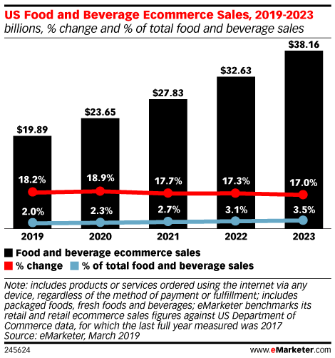 Successful Online Grocery Hinges on Logistics