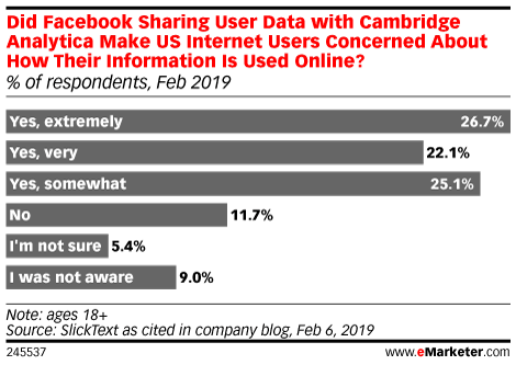 How Social Media Users Have—and Have Not—Responded to Privacy Concerns