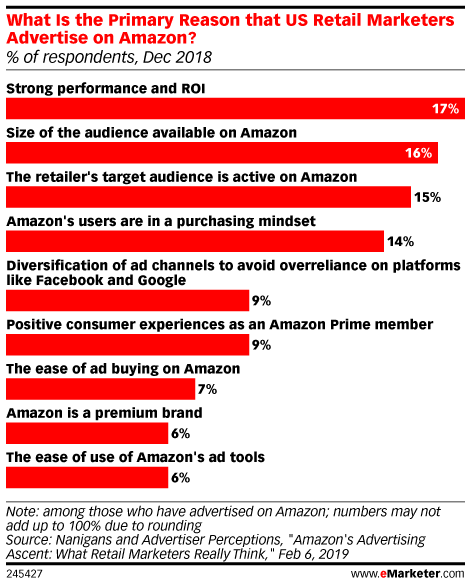How Advertisers Are Approaching Amazon