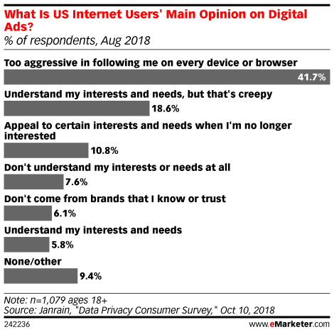Five Charts: Why Users Are Fed Up with Digital Ads
