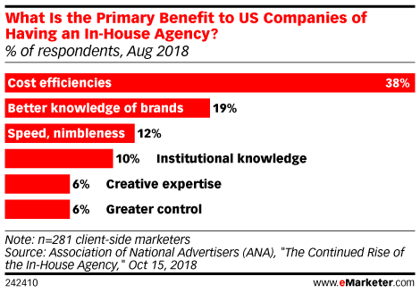 For Most Brands, Biggest Benefit to Using In-House Is Cost