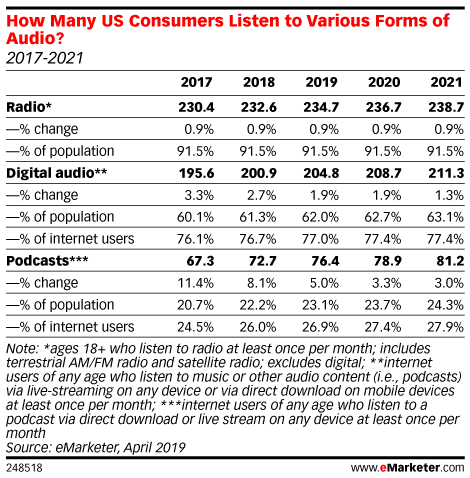 What Retailers Need to Know About Digital Audio Advertising