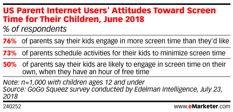 Assessing US Kids as Digital Overusers