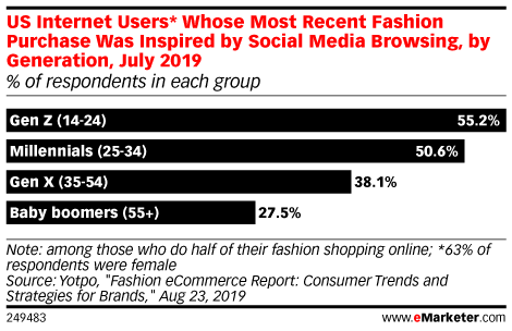 Consumers Are Influenced by Brands on Social