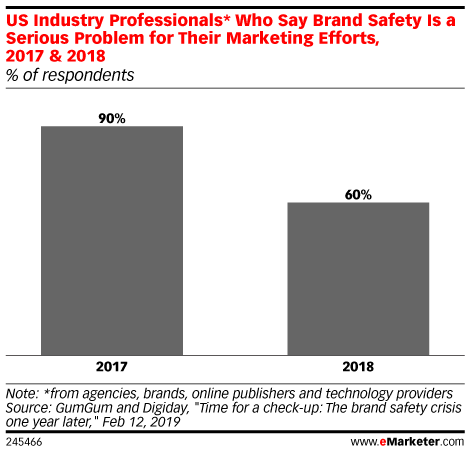 Who Cares About Brand Safety?