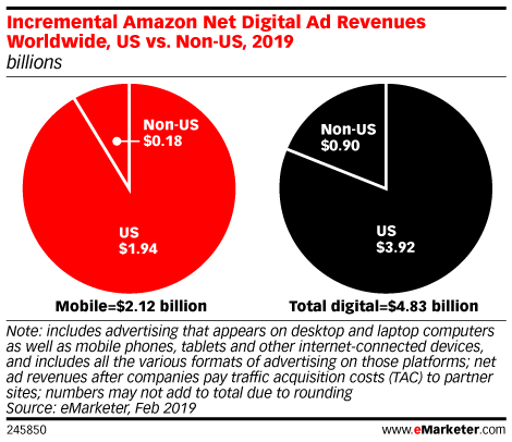 Where Do Amazon's Incremental Ad Revenues Come From?