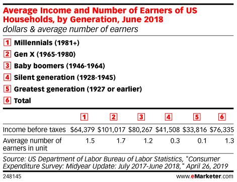 Understanding Generation X as High Earners and Big (Stressed) Spenders