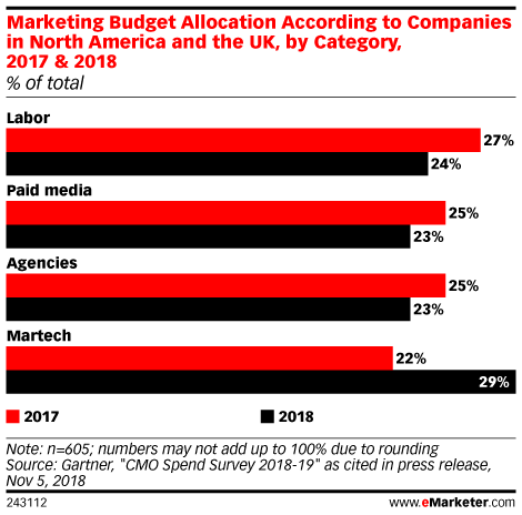 Martech Is Eating Up CMOs' Budgets