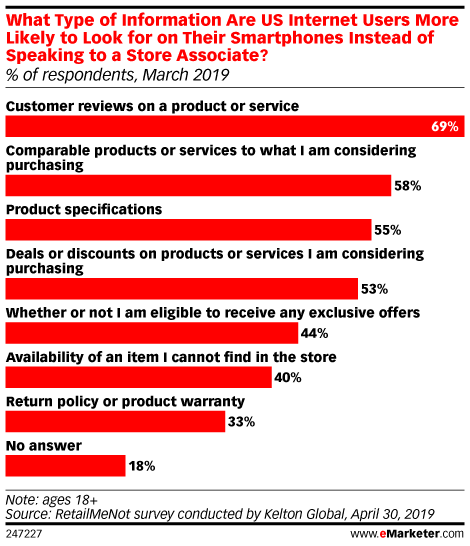 Two-Thirds of Shoppers Check Phones In-Store for Product Information, Skipping Store Associates