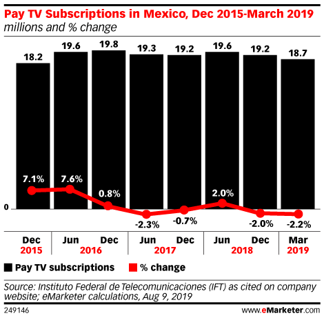 Pay TV Providers Like Televisa Are Adapting to Mexico Viewers' Growing Digital Habits