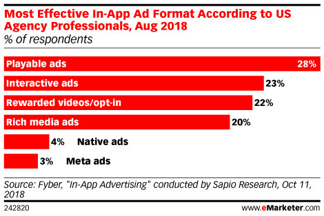 Playable Ads:  The Next Big Thing for Mobile Advertising?