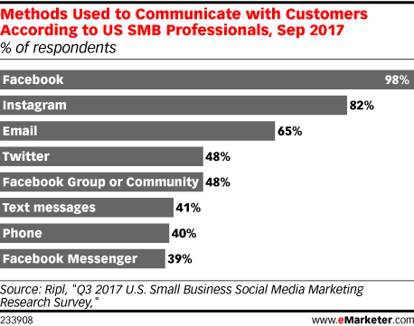 How SMBs Are Leveraging Social Media